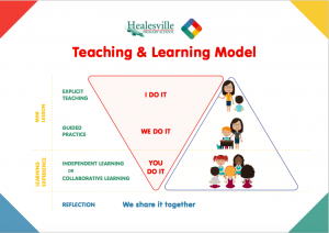 HPS Teaching and learning model jpeg